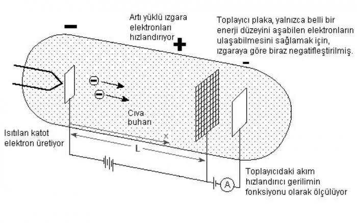 BOHR ATOM MODELİNİN DESTEKÇİSİ FRANCK-HERTZ DENEYİ